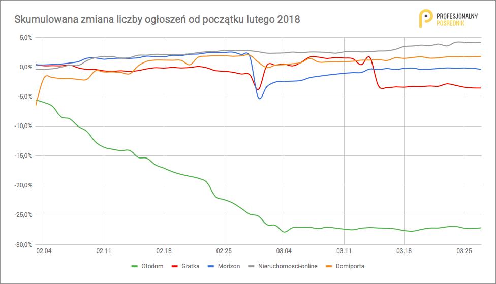 Porównanie serwisów ogłoszeniowych w Polsce
